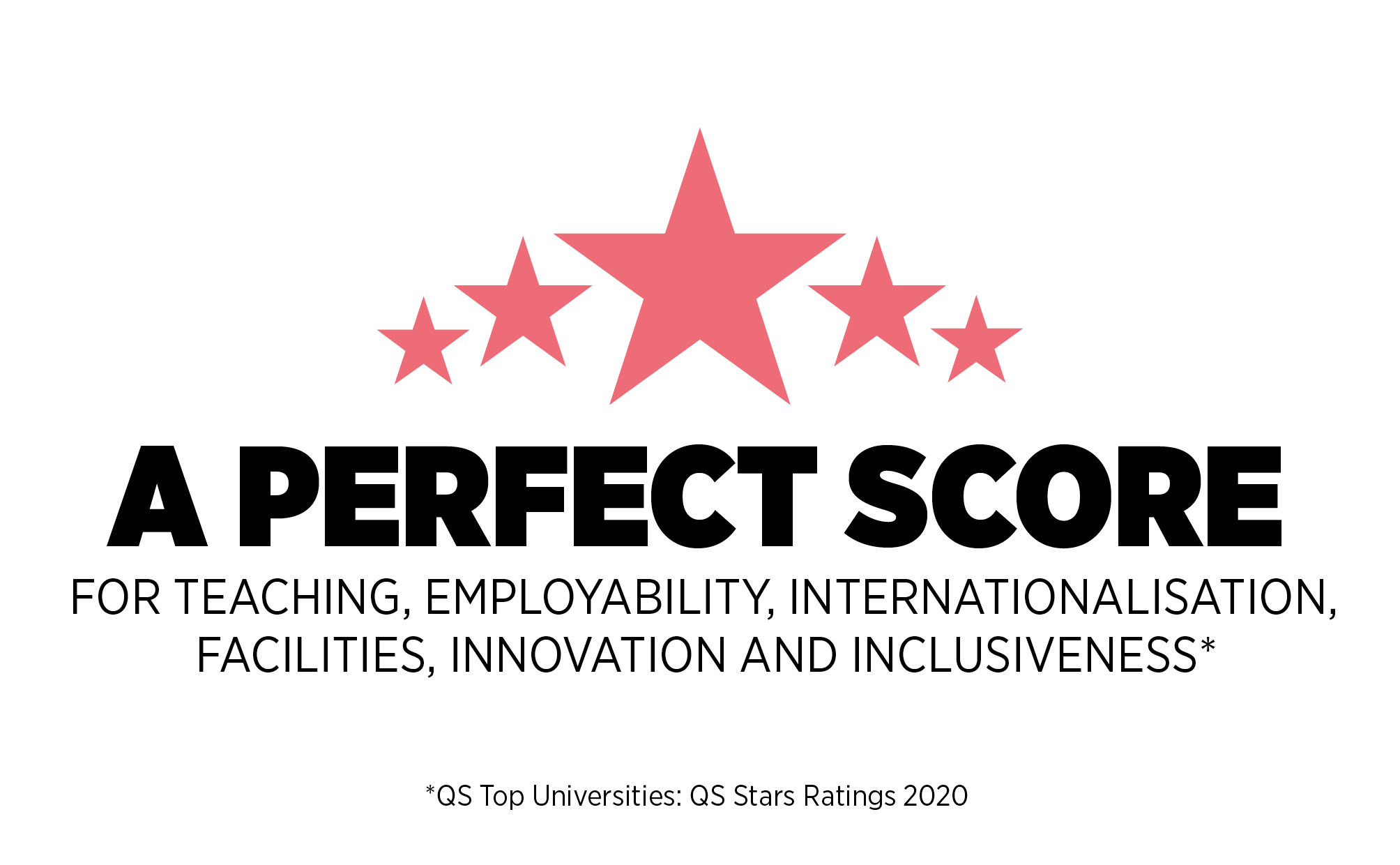 A Perfect Score for teaching, employability, internationalisation, facilities, innovation and inclusiveness